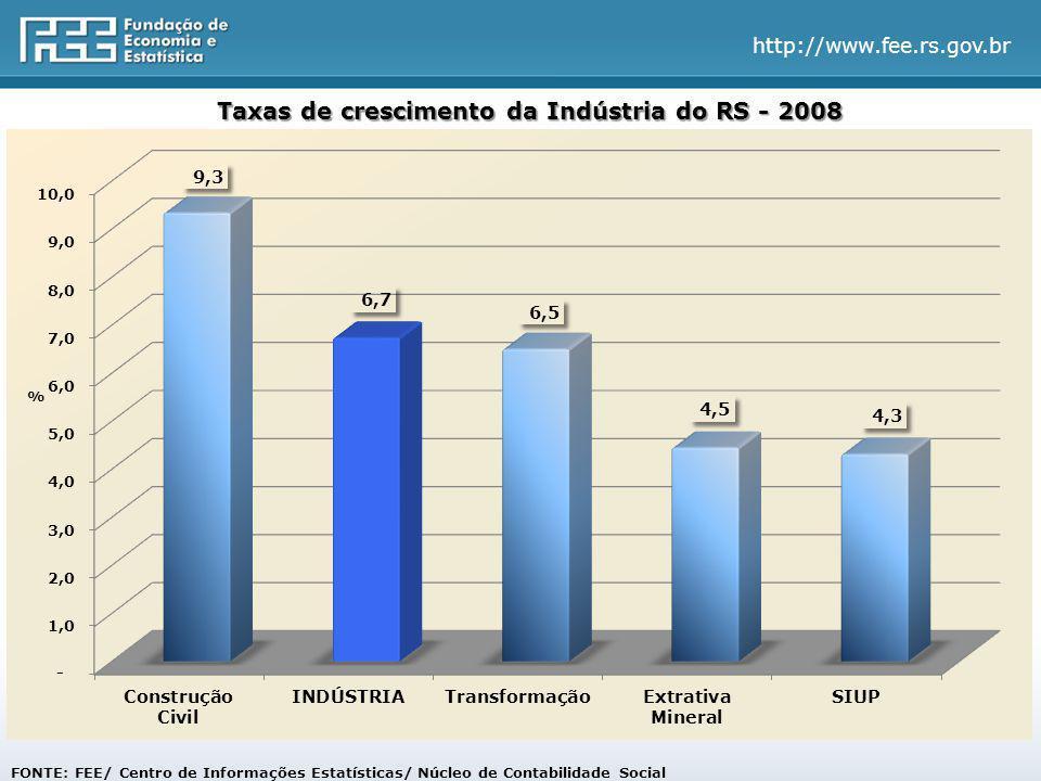 http://www.fee.rs.gov.br Taxas de crescimento da Indústria do RS - 2008 % FONTE: FEE/ Centro de Informações Estatísticas/ Núcleo de Contabilidade Social