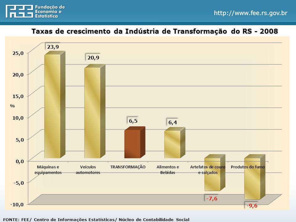 http://www.fee.rs.gov.br Taxas de crescimento da Indústria de Transformação do RS - 2008 FONTE: FEE/ Centro de Informações Estatísticas/ Núcleo de Contabilidade Social %