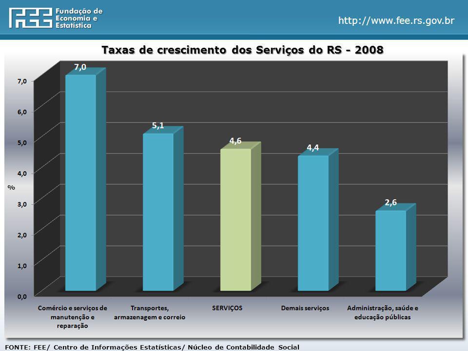 http://www.fee.rs.gov.br FONTE: FEE/ Centro de Informações Estatísticas/ Núcleo de Contabilidade Social % Taxas de crescimento dos Serviços do RS - 2008