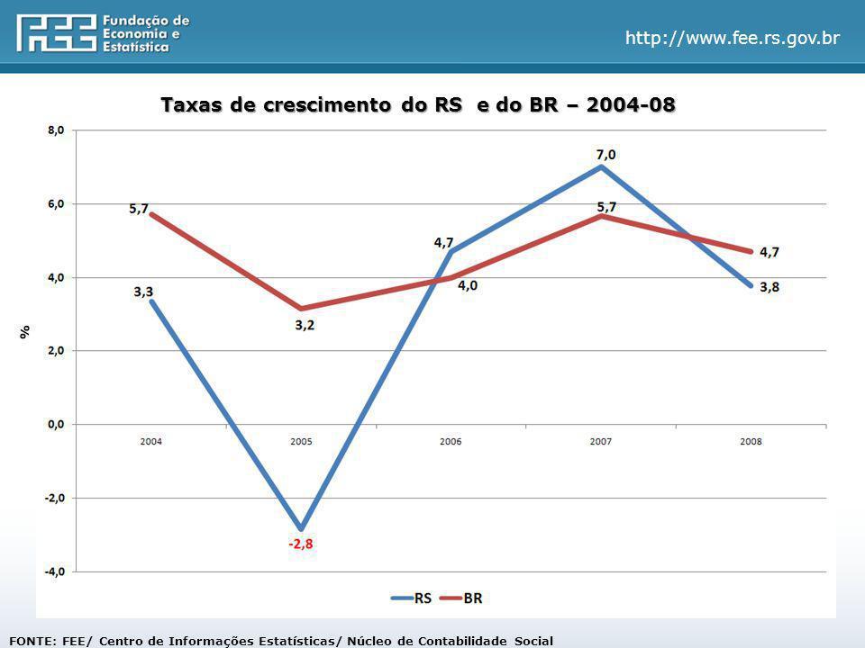http://www.fee.rs.gov.br FONTE: FEE/ Centro de Informações Estatísticas/ Núcleo de Contabilidade Social Taxas de crescimento do RS e do BR – 2004-08 %