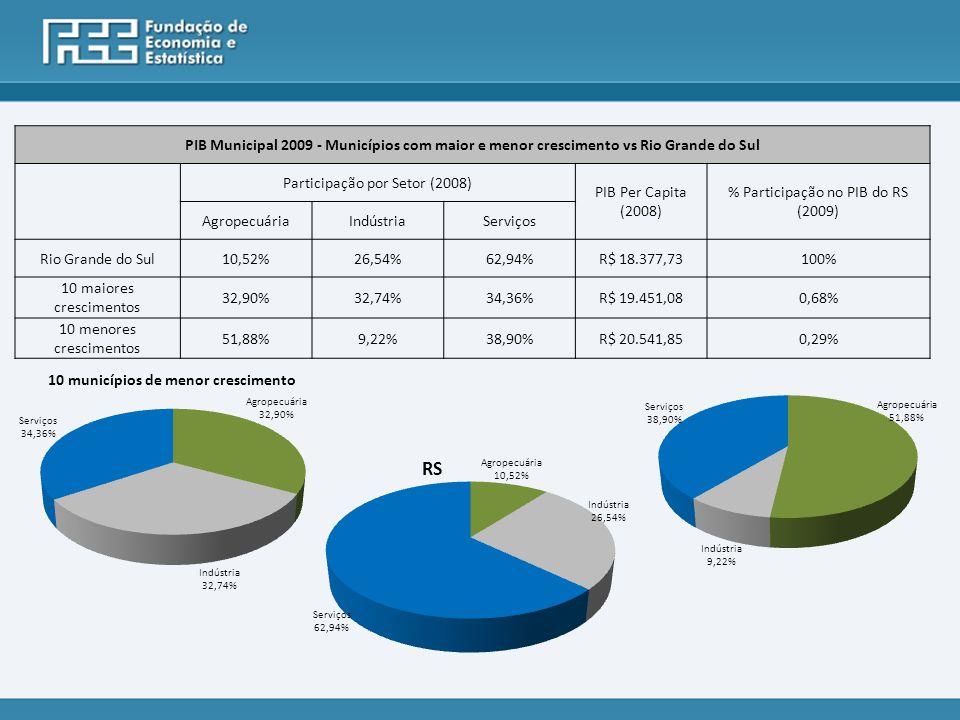 PIB Municipal 2009 - Municípios com maior e menor crescimento vs Rio Grande do Sul Participação por Setor (2008) PIB Per Capita (2008) % Participação no PIB do RS (2009) AgropecuáriaIndústriaServiços Rio Grande do Sul10,52%26,54%62,94%R$ 18.377,73100% 10 maiores crescimentos 32,90%32,74%34,36%R$ 19.451,080,68% 10 menores crescimentos 51,88%9,22%38,90%R$ 20.541,850,29%