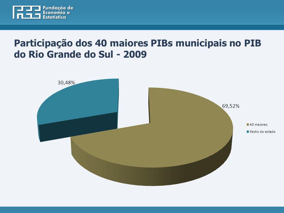 Participação dos 40 maiores PIBs municipais no PIB do Rio Grande do Sul - 2009