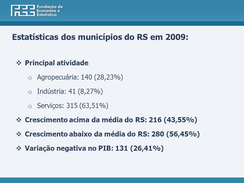 Principal atividade o Agropecuária: 140 (28,23%) o Indústria: 41 (8,27%) o Serviços: 315 (63,51%) Crescimento acima da média do RS: 216 (43,55%) Crescimento abaixo da média do RS: 280 (56,45%) Variação negativa no PIB: 131 (26,41%) Estatísticas dos municípios do RS em 2009: