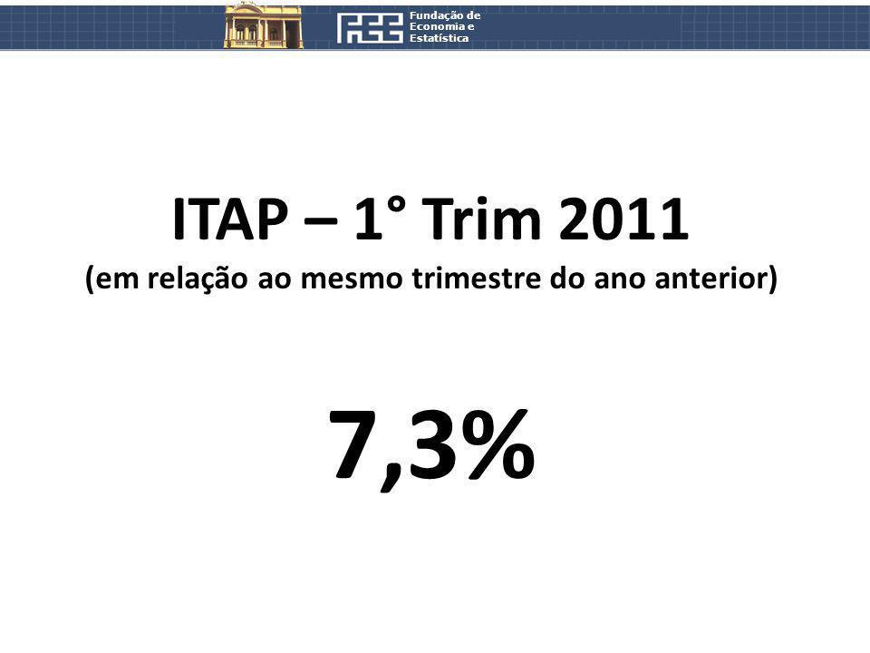 Fundação de Economia e Estatística ITAP – 1° Trim 2011 (em relação ao mesmo trimestre do ano anterior) 7,3%
