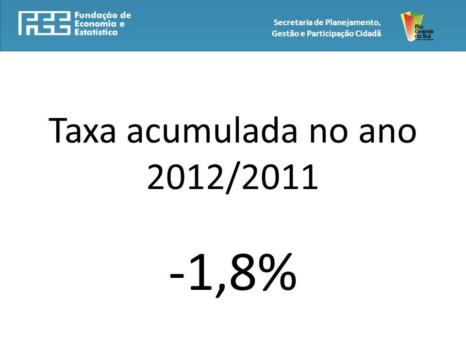 Taxa acumulada no ano 2012/2011 -1,8% Secretaria de Planejamento, Gestão e Participação Cidadã