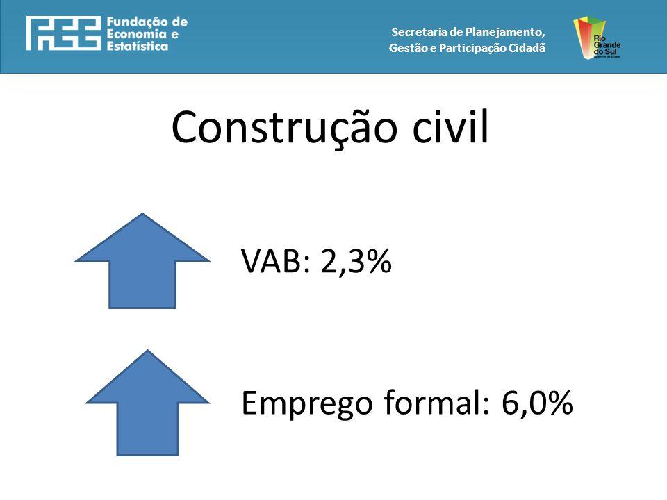 Construção civil VAB: 2,3% Emprego formal: 6,0%