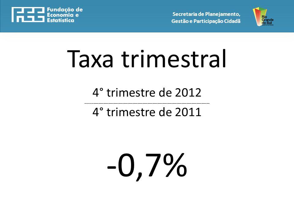 Taxa trimestral 4° trimestre de 2012 ____________________________________________________________________________ 4° trimestre de 2011 -0,7% Secretaria de Planejamento, Gestão e Participação Cidadã