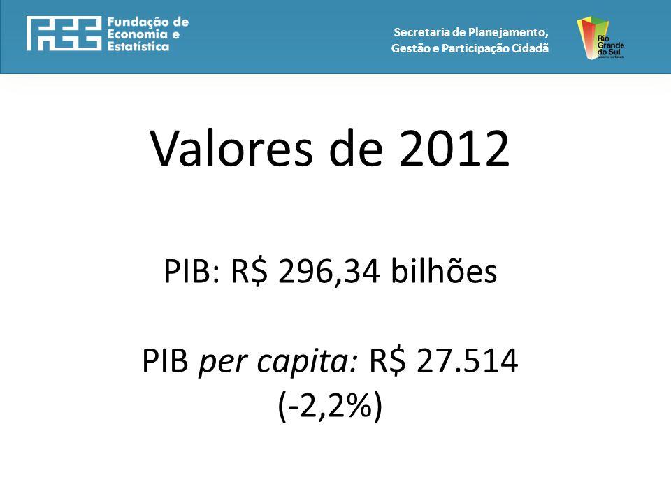 Valores de 2012 PIB: R$ 296,34 bilhões PIB per capita: R$ 27.514 (-2,2%)