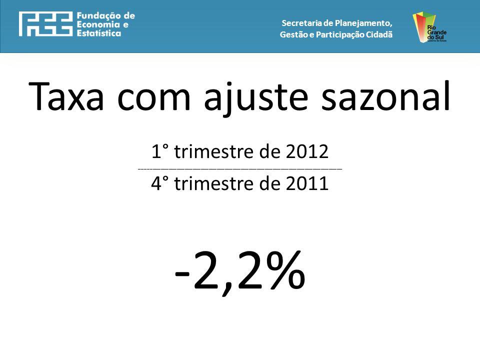Taxa com ajuste sazonal 1° trimestre de 2012 ____________________________________________________________________________ 4° trimestre de 2011 -2,2% Secretaria de Planejamento, Gestão e Participação Cidadã
