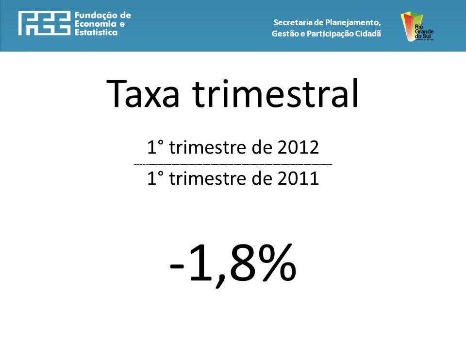 Taxa trimestral 1° trimestre de 2012 ____________________________________________________________________________ 1° trimestre de 2011 -1,8% Secretaria de Planejamento, Gestão e Participação Cidadã