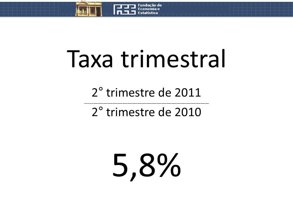 Fundação de Economia e Estatística Taxa trimestral 2° trimestre de 2011 ____________________________________________________________________________ 2° trimestre de 2010 5,8%