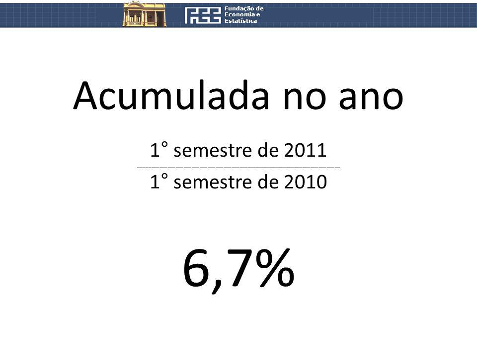 Fundação de Economia e Estatística Acumulada no ano 1° semestre de 2011 ____________________________________________________________________________ 1° semestre de 2010 6,7%