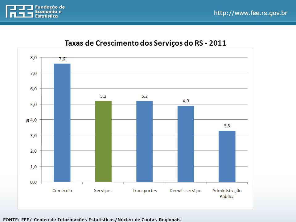 http://www.fee.rs.gov.br FONTE: FEE/ Centro de Informações Estatísticas/Núcleo de Contas Regionais Taxas de Crescimento dos Serviços do RS - 2011