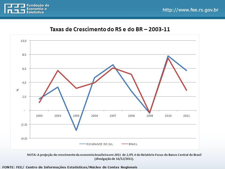 http://www.fee.rs.gov.br FONTE: FEE/ Centro de Informações Estatísticas/Núcleo de Contas Regionais Taxas de Crescimento do RS e do BR – 2003-11 NOTA: A projeção de crescimento da economia brasileira em 2011 de 2,9% é do Relatório Focus do Banco Central do Brasil (divulgação de 16/12/2011).