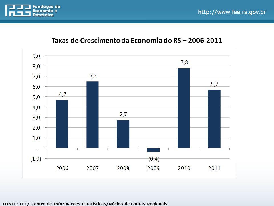 FONTE: FEE/ Centro de Informações Estatísticas/Núcleo de Contas Regionais Taxas de Crescimento da Economia do RS – 2006-2011
