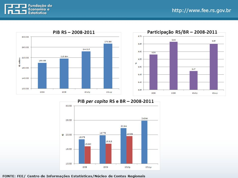 http://www.fee.rs.gov.br FONTE: FEE/ Centro de Informações Estatísticas/Núcleo de Contas Regionais PIB RS – 2008-2011 Participação RS/BR – 2008-2011 PIB per capita RS e BR – 2008-2011