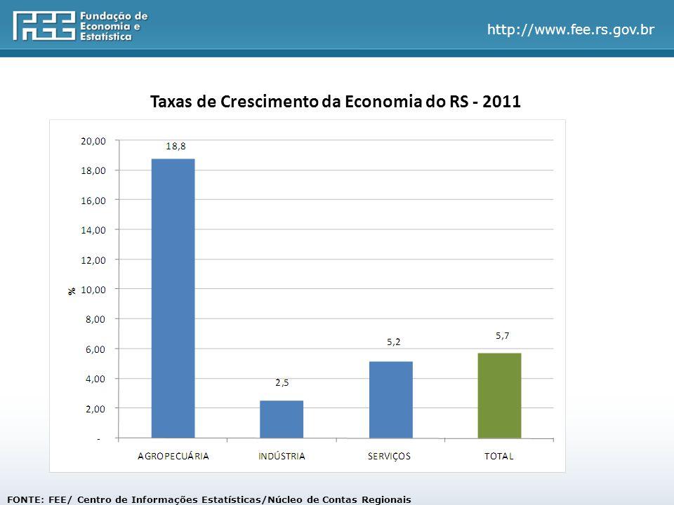 http://www.fee.rs.gov.br FONTE: FEE/ Centro de Informações Estatísticas/Núcleo de Contas Regionais Taxas de Crescimento da Economia do RS - 2011