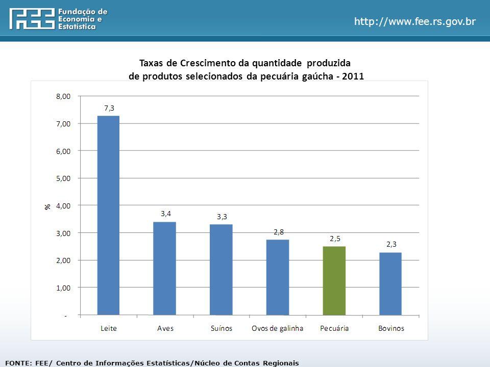 http://www.fee.rs.gov.br FONTE: FEE/ Centro de Informações Estatísticas/Núcleo de Contas Regionais Taxas de Crescimento da quantidade produzida de produtos selecionados da pecuária gaúcha - 2011