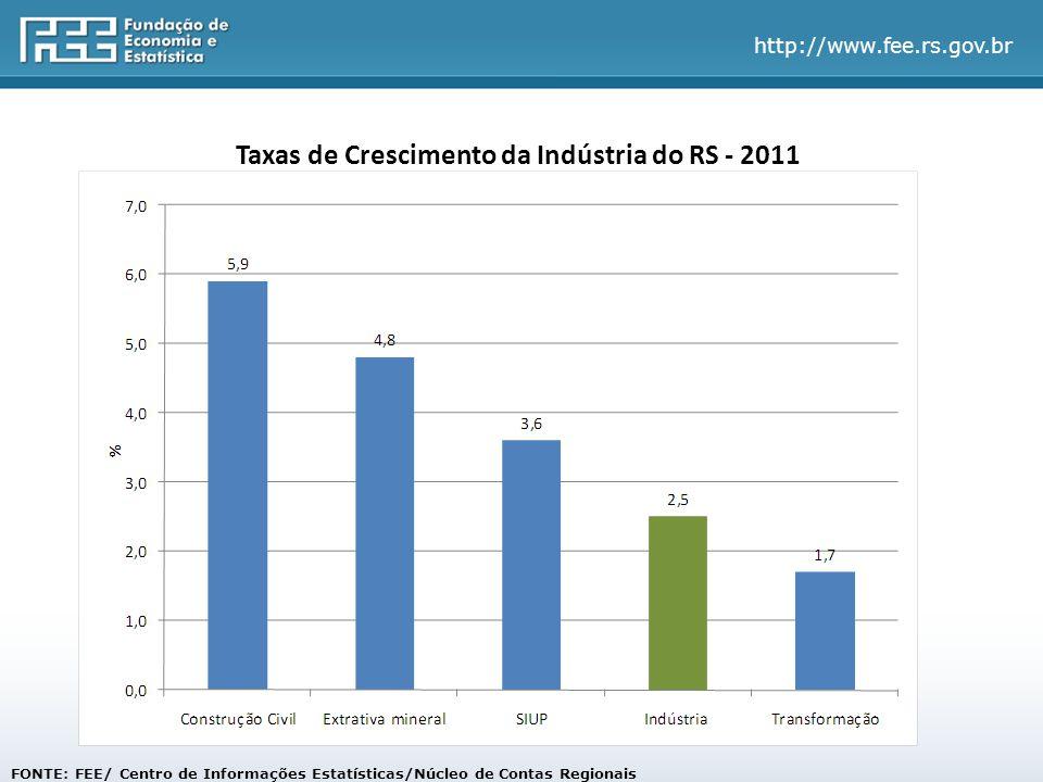 http://www.fee.rs.gov.br Taxas de Crescimento da Indústria do RS - 2011 FONTE: FEE/ Centro de Informações Estatísticas/Núcleo de Contas Regionais