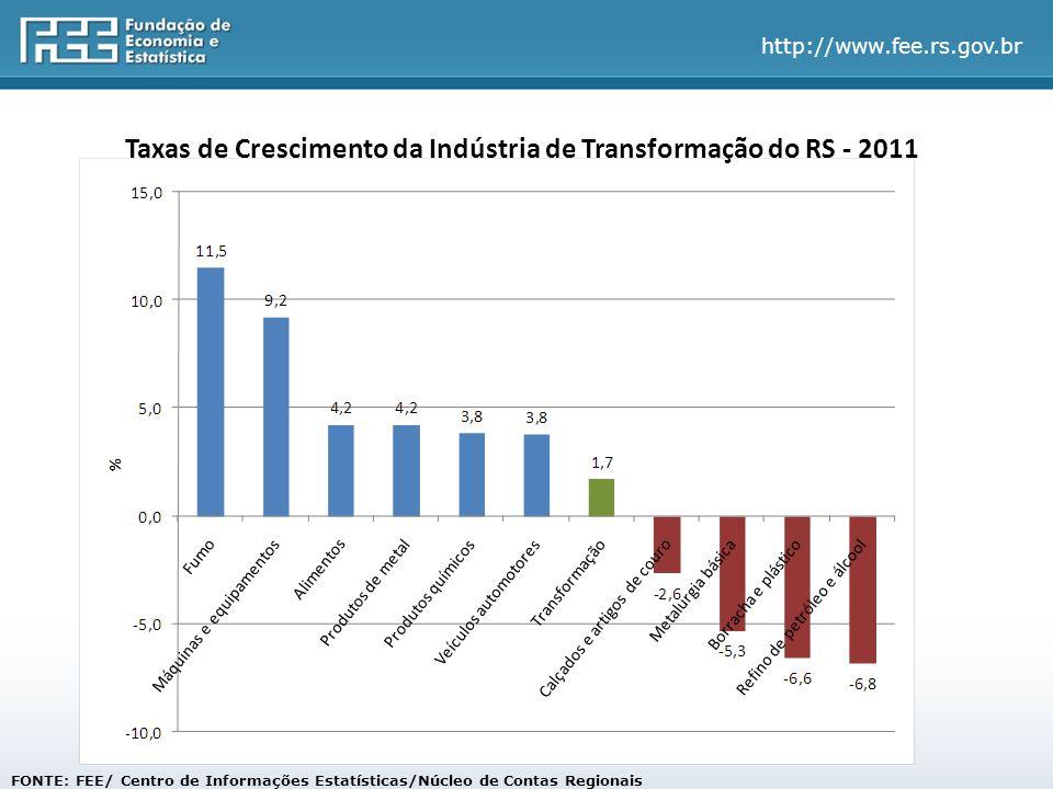 http://www.fee.rs.gov.br Taxas de Crescimento da Indústria de Transformação do RS - 2011 FONTE: FEE/ Centro de Informações Estatísticas/Núcleo de Contas Regionais