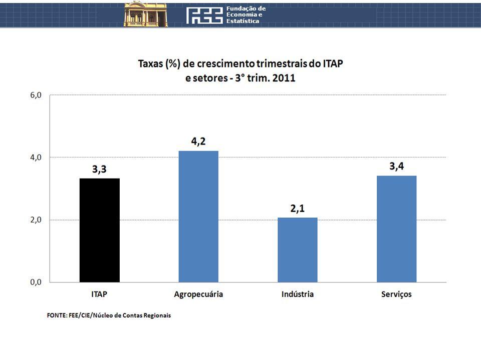 Fundação de Economia e Estatística Série com ajuste sazonal 3° trimestre de 2011 _____________________________________________________________________________ 2° trimestre de 2011 -0,3%