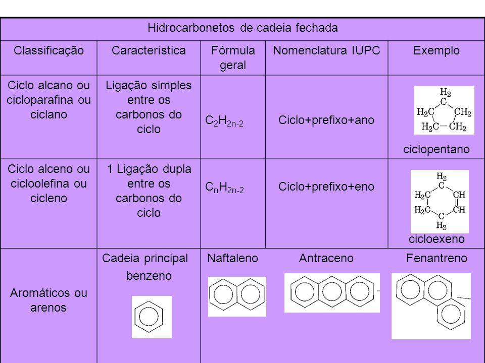Funções orgânicas oxigenadas ClassificaçãoCaracterísticaFórmula geral Nomenclatur a IUPAC Exemplo ÁlcoolOH - ligado em C saturado R -OHHC – O + OL CH 3 -CH 2 -CH 2 -CH 2 -OH Butan-1-ol ou 1-butanol FenolOH - ligado ao benzeno Ar-OH Hidróxi + benzeno Hidroxibenzeno Aldeído Tem o grupo O - C - H R-CHOHC –O + Al CH 3 -CH 2 -CH 2 -CHO Butanal Cetona Tem o grupo O - C - R 1 -C – R 2 O R 1 R 2 HC – O + ONA 1 2 3 4 CH 3 – C – CH 2 – CH 3 O Butan-2-ona Em C primário