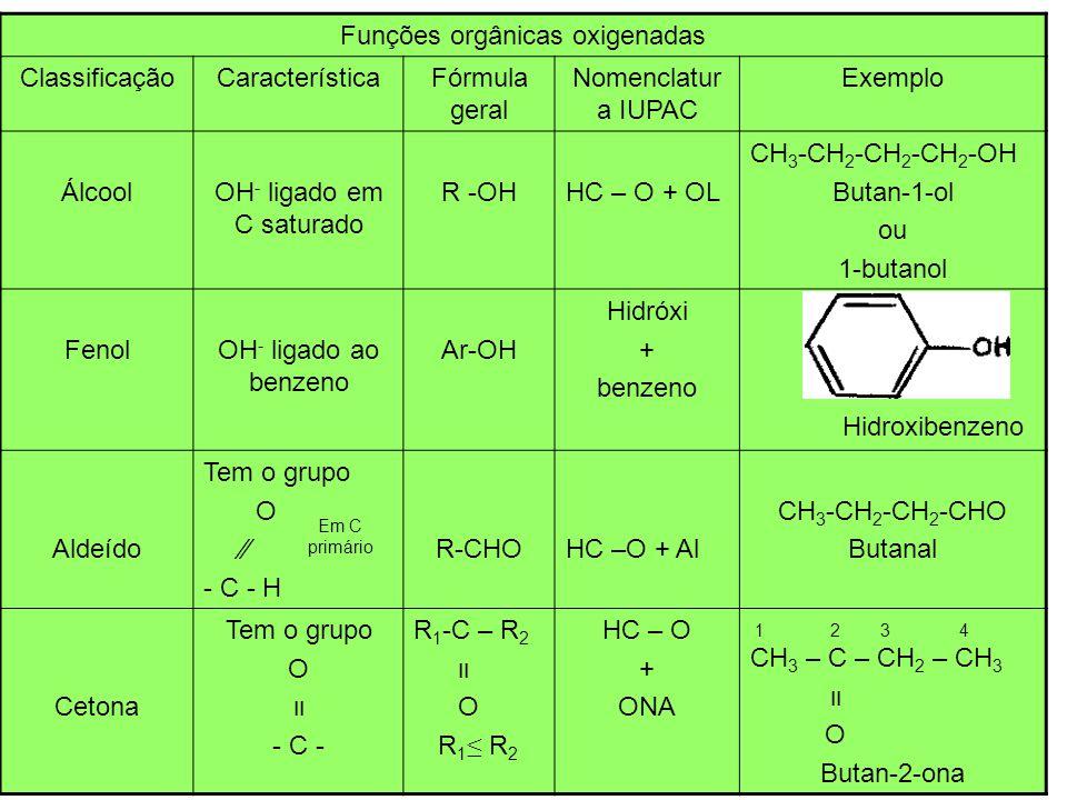 Funções orgânicas oxigenadas continuação ClassificaçãoCaracterísticaFórmula geral Nomenclatura IUPAC Exemplo Éter Presença de – O – entre carbonos R 1 - O - R 2 R 1 R 2 Menor radical + oxi + nome do hidrocarboneto CH 3 – O – CH 2 – CH 3 Metoxietano Ácido carboxílico Tem o grupo O C OH em C primário R - COOHNome do HC – o + óico O CH 3 – CH 2 – C – OH Ácido propanóico Éster Tem grupo O R 1 – C – O – R 2 R 1 -COOR 2 R 1 R 2 Nome do ácido – ico + oato + nome do R 2 com (ila) O CH 2 – C – O – CH 3 Etanoato de metila