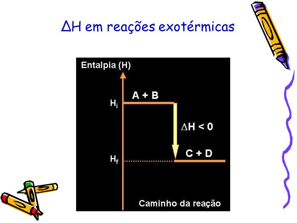 CONCLUSÕES A B + calor (reação exotérmica) Entalpia dos produtos (H P ) é menor do que a entalpia dos reagentes (H R ) ΔH 0