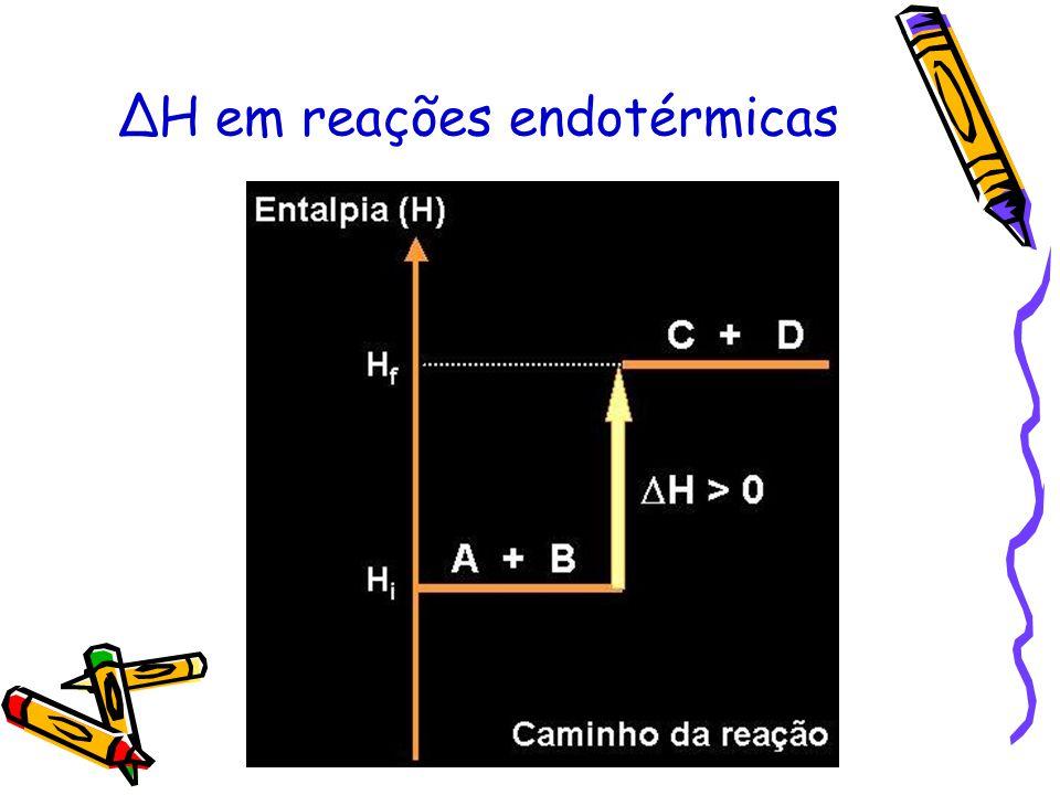 CONCLUSÕES A + calor B (reação endotérmica) Entalpia dos produtos (H P ) é maior do que a entalpia dos reagentes (H R ) ΔH 0