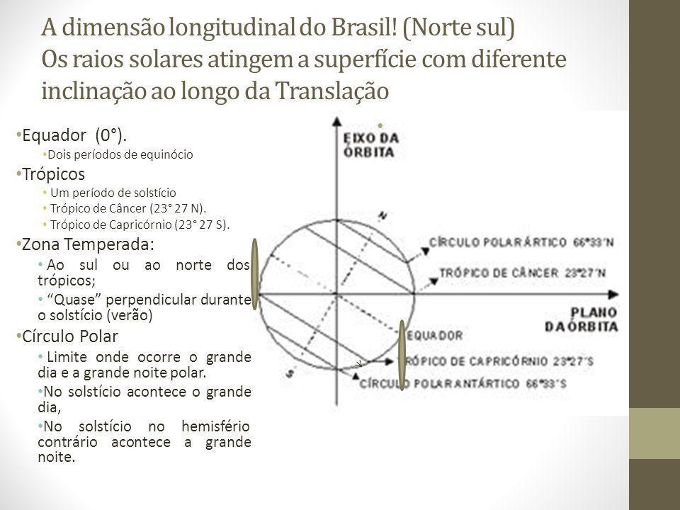 A dimensão longitudinal do Brasil.