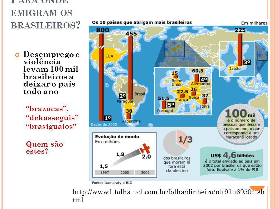 P ARA ONDE EMIGRAM OS BRASILEIROS ? Desemprego e violência levam 100 mil brasileiros a deixar o país todo ano brazucas, dekasseguis brasiguaios Quem s