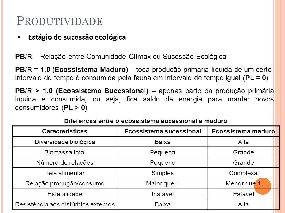 P RODUTIVIDADE Estágio de sucessão ecológica PB/R – Relação entre Comunidade Clímax ou Sucessão Ecológica PB/R = 1,0 (Ecossistema Maduro) – toda produção primária líquida de um certo intervalo de tempo é consumida pela fauna em intervalo de tempo igual (PL = 0) PB/R > 1,0 (Ecossistema Sucessional) – apenas parte da produção primária líquida é consumida, ou seja, fica saldo de energia para manter novos consumidores (PL > 0) Diferenças entre o ecossistema sucessional e maduro CaracterísticasEcossistema sucessionalEcossistema maduro Diversidade biológicaBaixaAlta Biomassa totalPequenaGrande Número de relaçõesPequenoGrande Teia alimentarSimplesComplexa Relação produção/consumoMaior que 1Menor que 1 EstabilidadeInstávelEstável Resistência aos distúrbios externosBaixaAlta