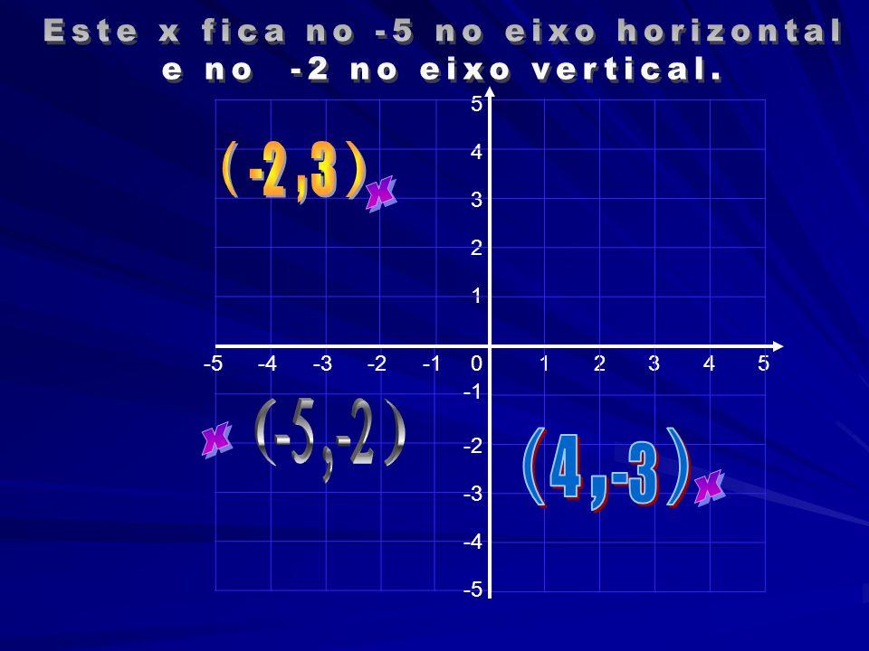 054321 1 2 3 4 5 -4 -5 -3 -4 -2 -3 -2