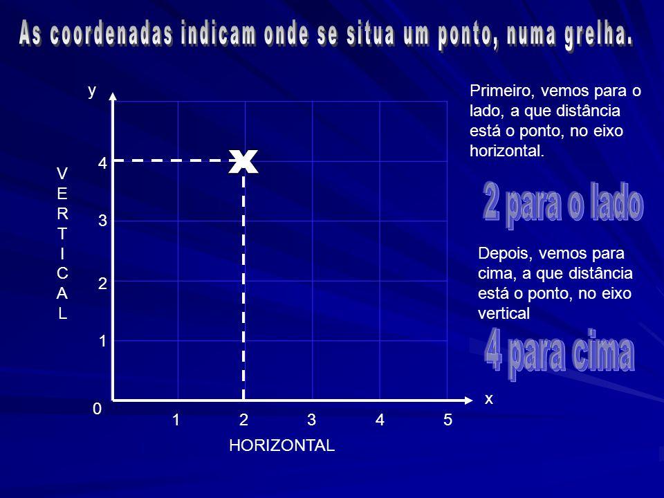 0 4 3 2 1 54321 x y Primeiro, vemos para o lado, a que distância está o ponto, no eixo horizontal. Depois, vemos para cima, a que distância está o pon