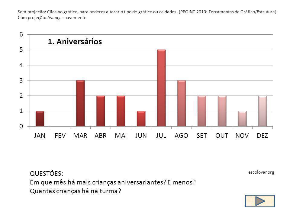 Sem projeção: Clica no gráfico, para poderes alterar o tipo de gráfico ou os dados. (PPOINT 2010: Ferramentas de Gráfico/Estrutura) Com projeção: Avan