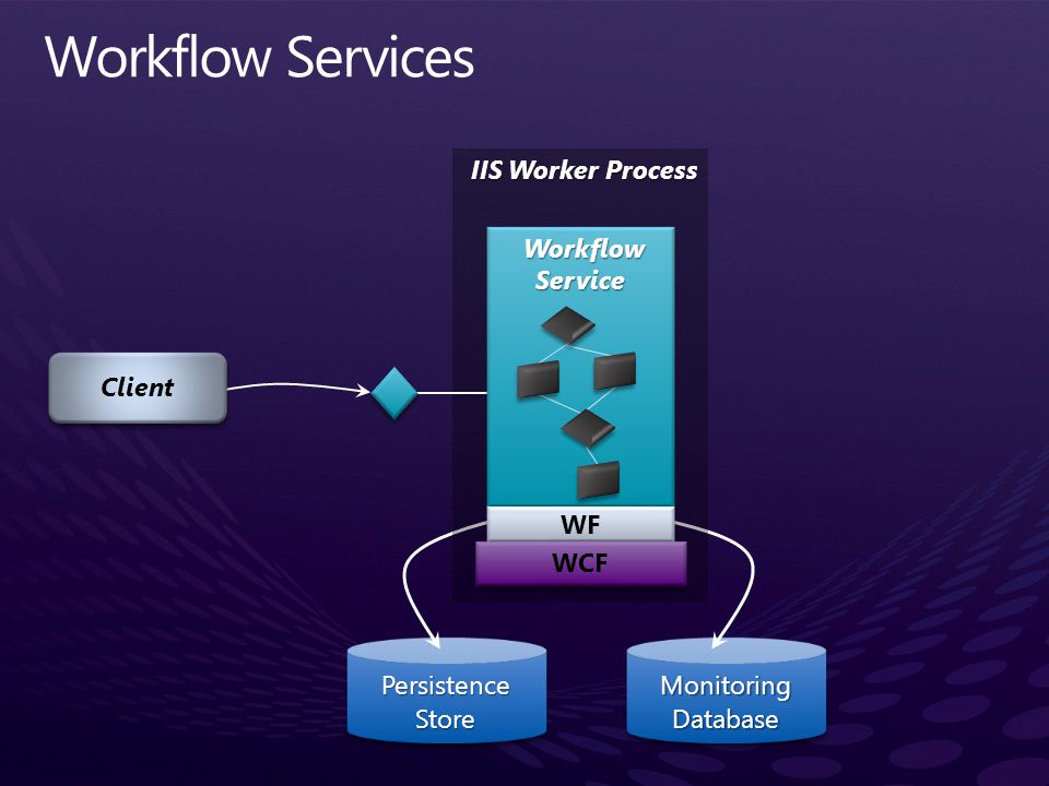 Workflow Services Client PersistenceStore Monitoring Database Workflow Service Workflow Service WF WCF IIS Worker Process IIS Worker Process