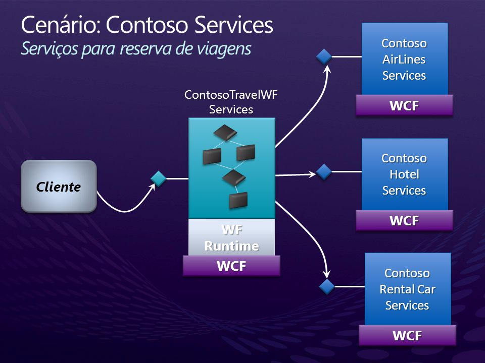 Cliente Contoso AirLines Services WCFWCF Contoso Hotel Services WCFWCF Contoso Rental Car Services WCFWCF WFRuntimeWFRuntimeWCFWCF ContosoTravelWF Ser