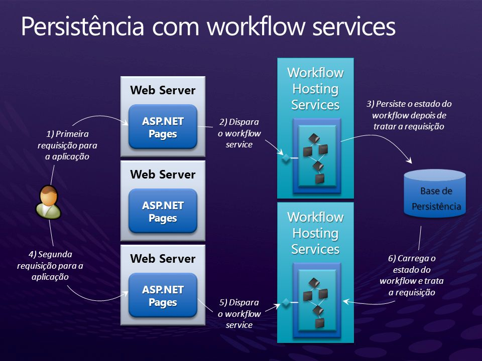 Web Server ASP.NET Pages Web Server Base de Persistência Workflow Hosting Services Services 1) Primeira requisição para a aplicação 2) Dispara o workf