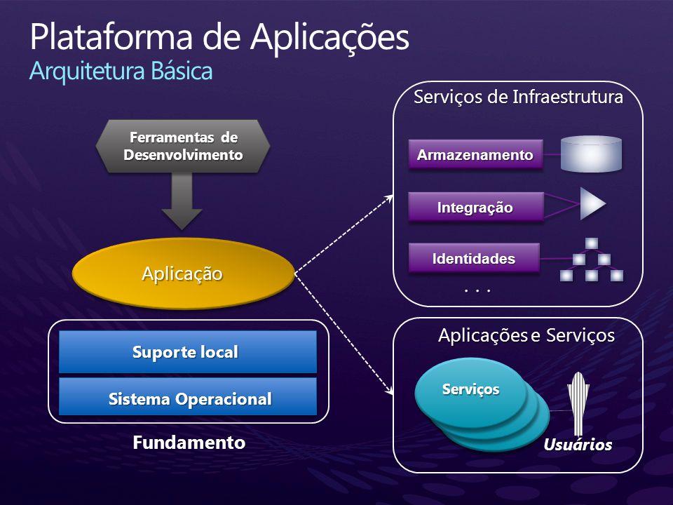 ... IntegraçãoIntegração IdentidadesIdentidades ArmazenamentoArmazenamento Sistema Operacional Fundamento Aplicação Suporte local Serviços Usuários Fe