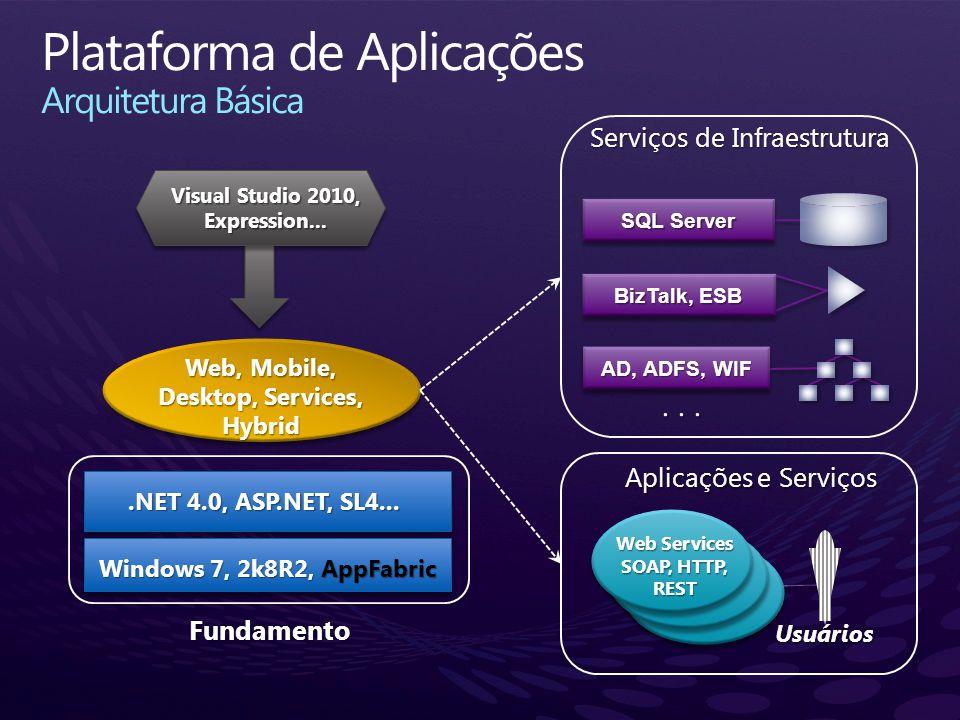 ... BizTalk, ESB AD, ADFS, WIF SQL Server Windows 7, 2k8R2, AppFabric Fundamento Web, Mobile, Desktop, Services, Hybrid.NET 4.0, ASP.NET, SL4... Web S