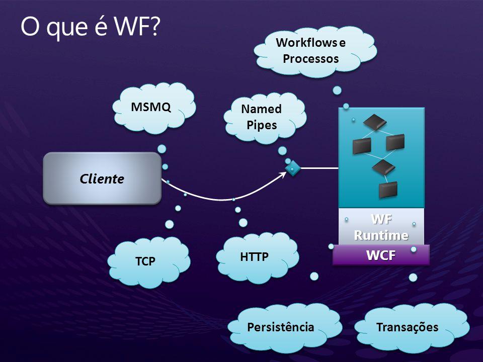 WFRuntimeWFRuntimeWCFWCF Cliente Transações Persistência Named Pipes TCP HTTP MSMQ Workflows e Processos