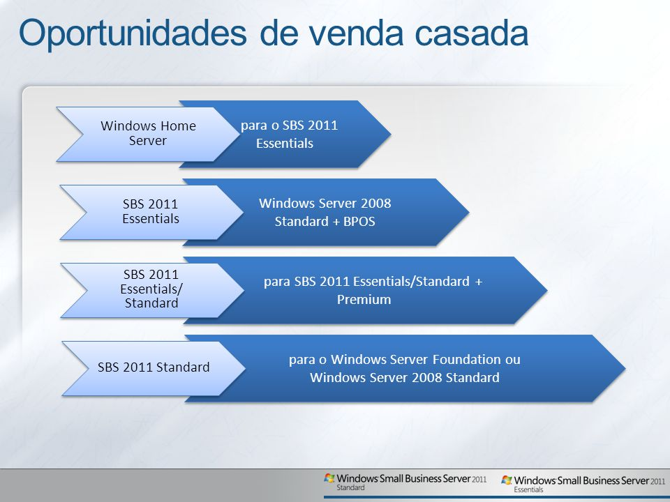 para o SBS 2011 Essentials Oportunidades de venda casada Windows Home Server Windows Server 2008 Standard + BPOS SBS 2011 Essentials para SBS 2011 Ess