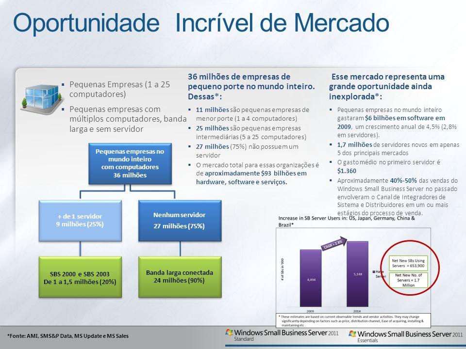 Oportunidade Incrível de Mercado Pequenas Empresas (1 a 25 computadores) Pequenas empresas com múltiplos computadores, banda larga e sem servidor Pequenas empresas no mundo inteiro com computadores 36 milhões Nenhum servidor 27 milhões (75%) Banda larga conectada 24 milhões (90%) + de 1 servidor 9 milhões (25%) SBS 2000 e SBS 2003 De 1 a 1,5 milhões (20%) *Fonte: AMI, SMS&P Data, MS Update e MS Sales 36 milhões de empresas de pequeno porte no mundo inteiro.