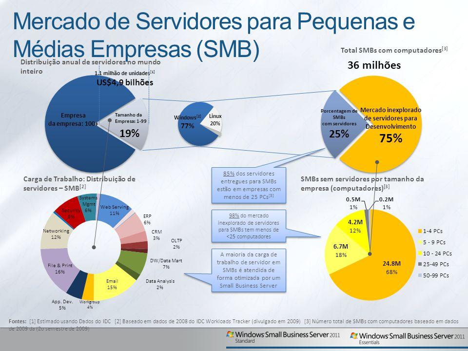 Mercado de Servidores para Pequenas e Médias Empresas (SMB) Distribuição anual de servidores no mundo inteiro 19% 1.1 milhão de unidades [1] US$4,9 bilhões Empresa da empresa: 100+ Tamanho da Empresa: 1-99 Windows [2] 77% Total SMBs com computadores [3] 36 milhões Porcentagem de SMBs com servidores 25% Mercado inexplorado de servidores para Desenvolvimento 75% Fontes: [1] Estimado usando Dados do IDC [2] Baseado em dados de 2008 do IDC Workloads Tracker (divulgado em 2009) [3] Número total de SMBs com computadores baseado em dados de 2009 da (2o semestre de 2009) Linux 20% Carga de Trabalho: Distribuição de servidores – SMB [2] SMBs sem servidores por tamanho da empresa (computadores) [3] A maioria da carga de trabalho de servidor em SMBs é atendida de forma otimizada por um Small Business Server 98% do mercado inexplorado de servidores para SMBs tem menos de <25 computadores 85% dos servidores entregues para SMBs estão em empresas com menos de 25 PCs [3]