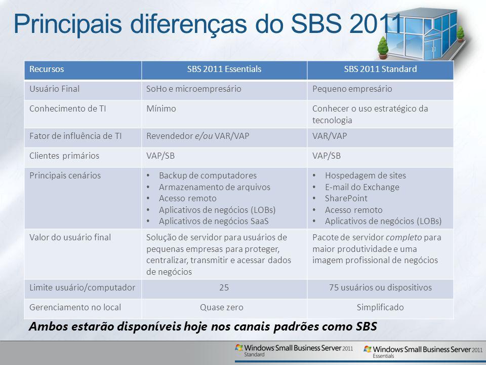 Principais diferenças do SBS 2011 RecursosSBS 2011 EssentialsSBS 2011 Standard Usuário FinalSoHo e microempresárioPequeno empresário Conhecimento de TIMínimoConhecer o uso estratégico da tecnologia Fator de influência de TIRevendedor e/ou VAR/VAPVAR/VAP Clientes primáriosVAP/SB Principais cenários Backup de computadores Armazenamento de arquivos Acesso remoto Aplicativos de negócios (LOBs) Aplicativos de negócios SaaS Hospedagem de sites E-mail do Exchange SharePoint Acesso remoto Aplicativos de negócios (LOBs) Valor do usuário finalSolução de servidor para usuários de pequenas empresas para proteger, centralizar, transmitir e acessar dados de negócios Pacote de servidor completo para maior produtividade e uma imagem profissional de negócios Limite usuário/computador2575 usuários ou dispositivos Gerenciamento no localQuase zeroSimplificado Ambos estarão disponíveis hoje nos canais padrões como SBS
