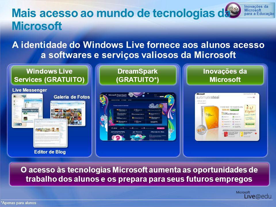 Inovações da Microsoft para a Educação Windows Live Services (GRATUITO) DreamSpark (GRATUITO*) Inovações da Microsoft A identidade do Windows Live for