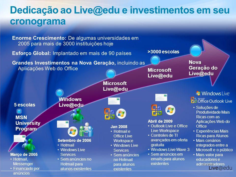 Dedicação ao Live@edu e investimentos em seu cronograma Março de 2005 Hotmail, Messenger Financiado por anúncios Setembro de 2006 Hotmail Windows Live