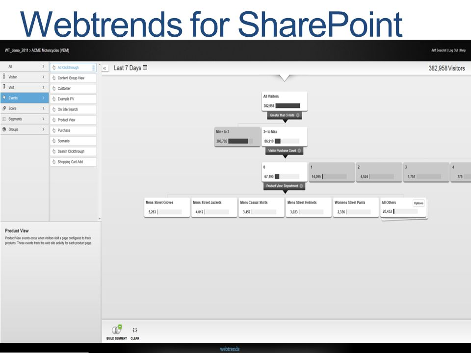 17 | SharePoint Server 2010 for Internet Sites Webtrends for SharePoint