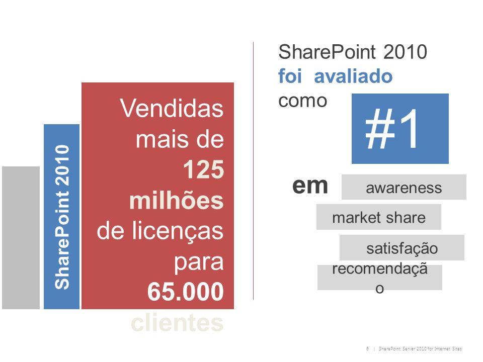 6 | SharePoint Server 2010 for Internet Sites Vendidas mais de 125 milhões de licenças para 65.000 clientes SharePoint 2010 #1 SharePoint 2010 foi avaliado como satisfação recomendaçã o awareness market share em