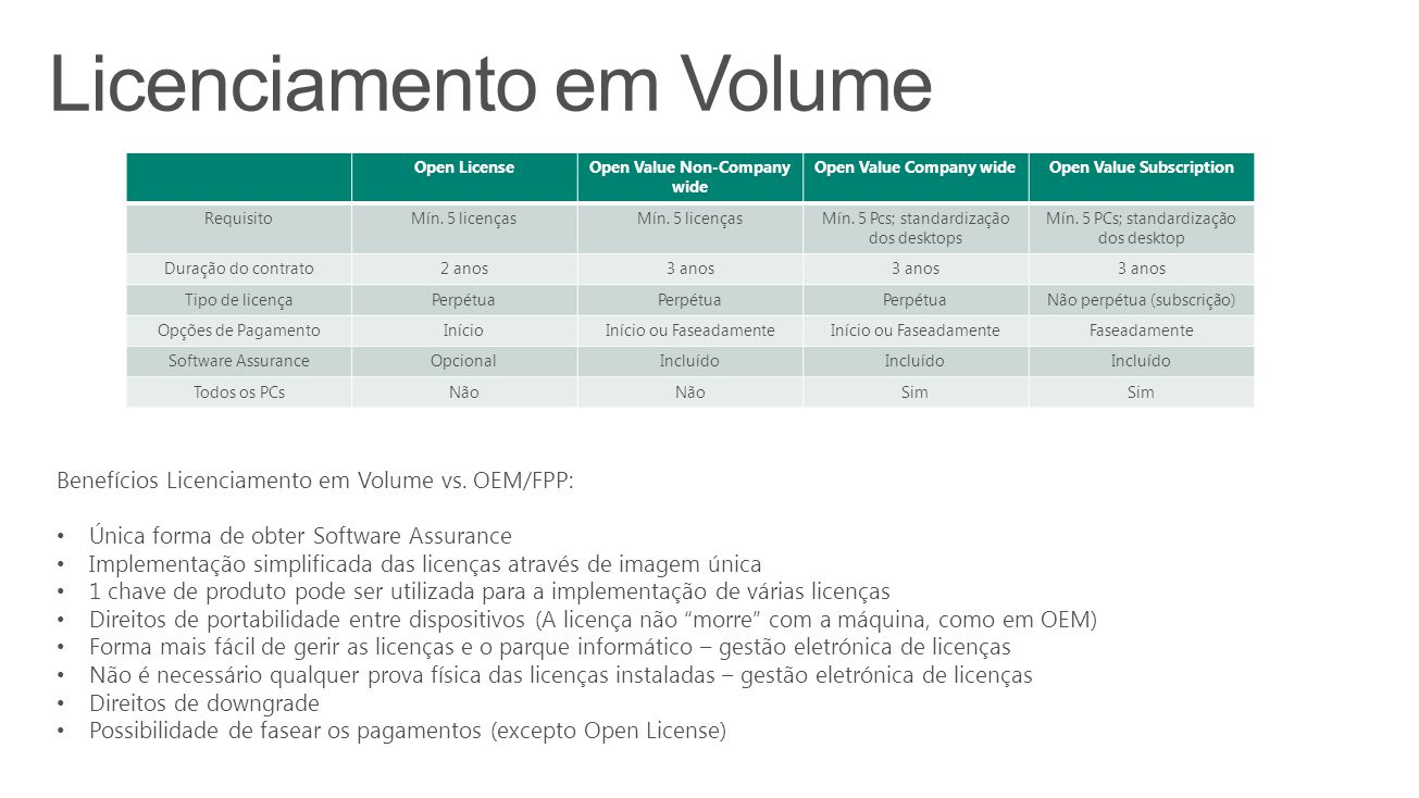 Open License Open Value Non-Company wide Open Value Company wideOpen Value Subscription RequisitoMín. 5 licenças Mín. 5 Pcs; standardização dos deskto